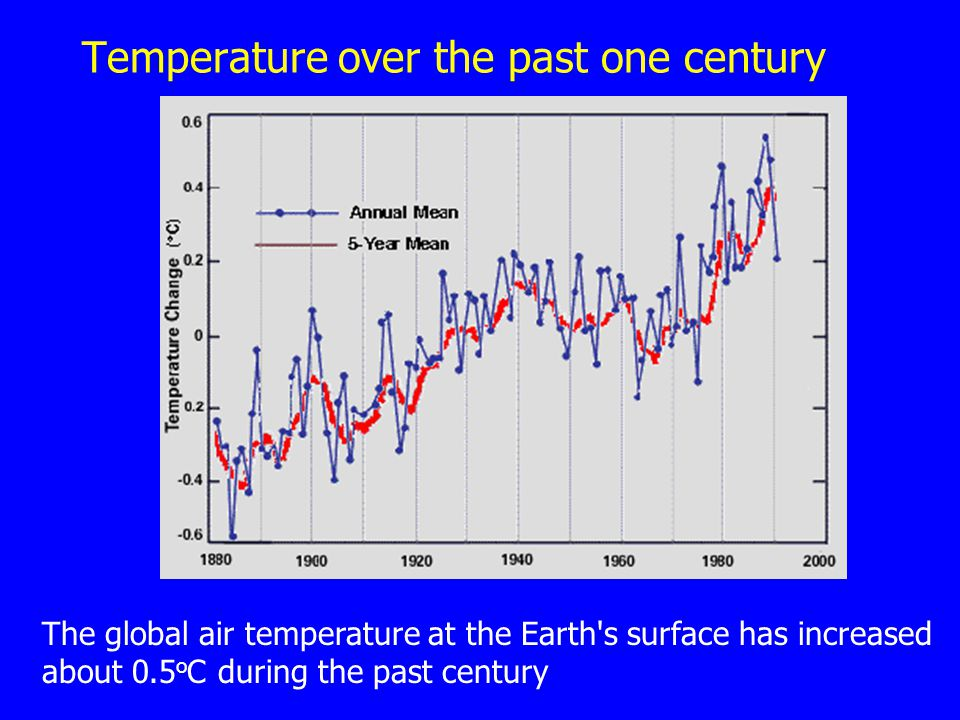 Temperature over the past one century The global air temperature at the Earth's surface has increased about 0.5 o C during the past century