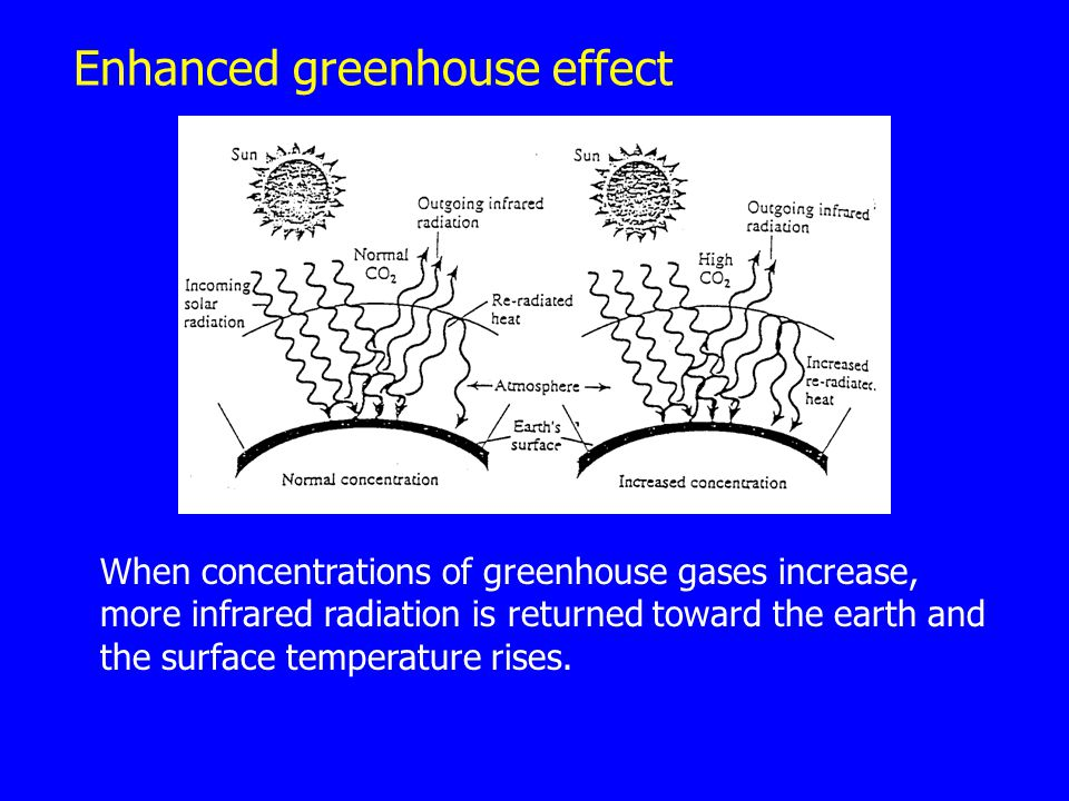 Enhanced greenhouse effect When concentrations of greenhouse gases increase, more infrared radiation is returned toward the earth and the surface temp