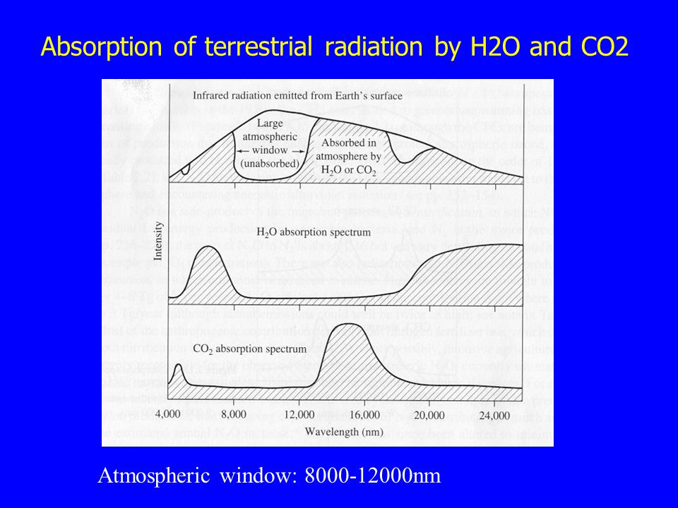 Absorption of terrestrial radiation by H2O and CO2 Atmospheric window: 8000-12000nm