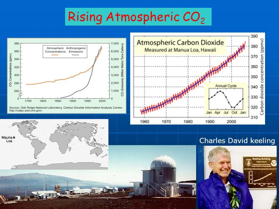 Rising Atmospheric CO 2 Charles David keeling