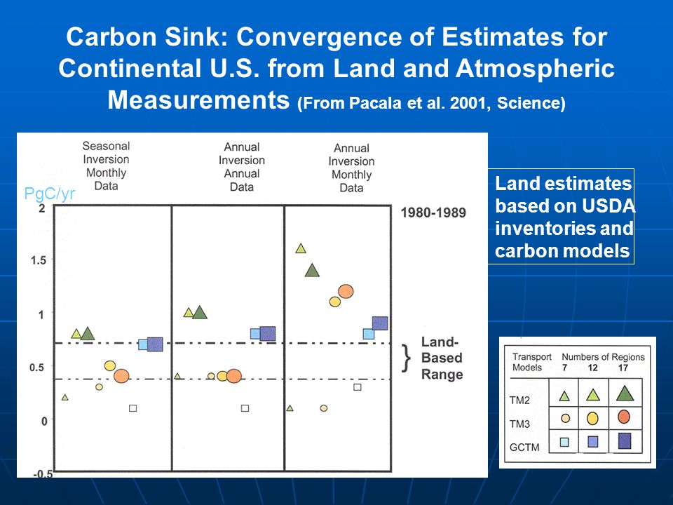 Carbon Sink: Convergence of Estimates for Continental U.S. from Land and Atmospheric Measurements (From Pacala et al. 2001, Science) Land estimates ba