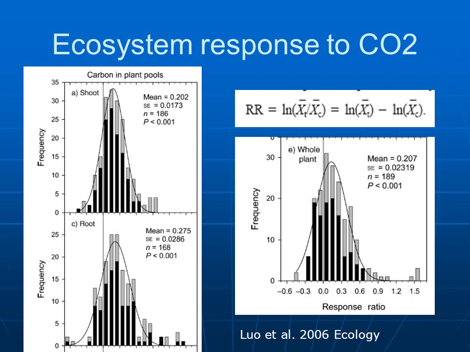 Ecosystem response to CO2 Luo et al. 2006 Ecology