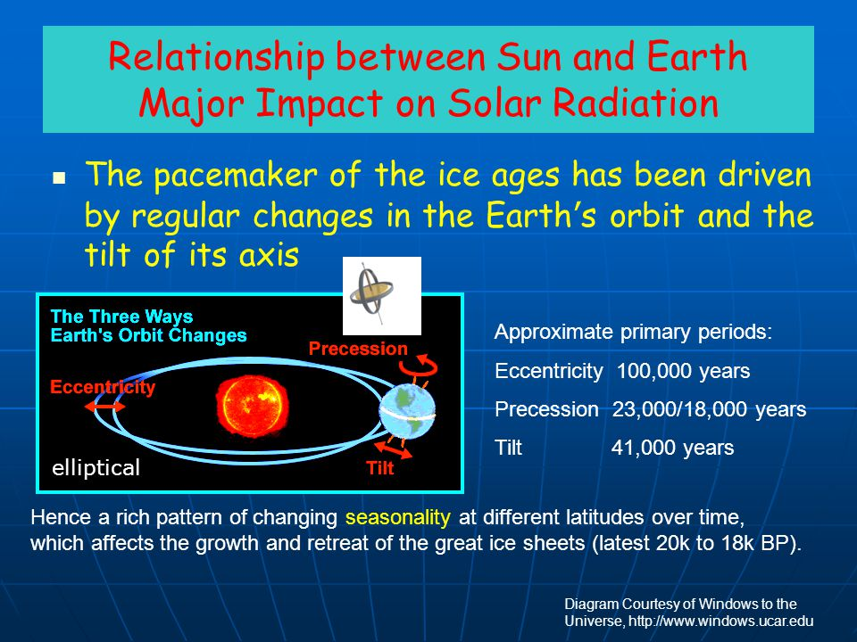 Relationship between Sun and Earth Major Impact on Solar Radiation The pacemaker of the ice ages has been driven by regular changes in the Earth ' s o