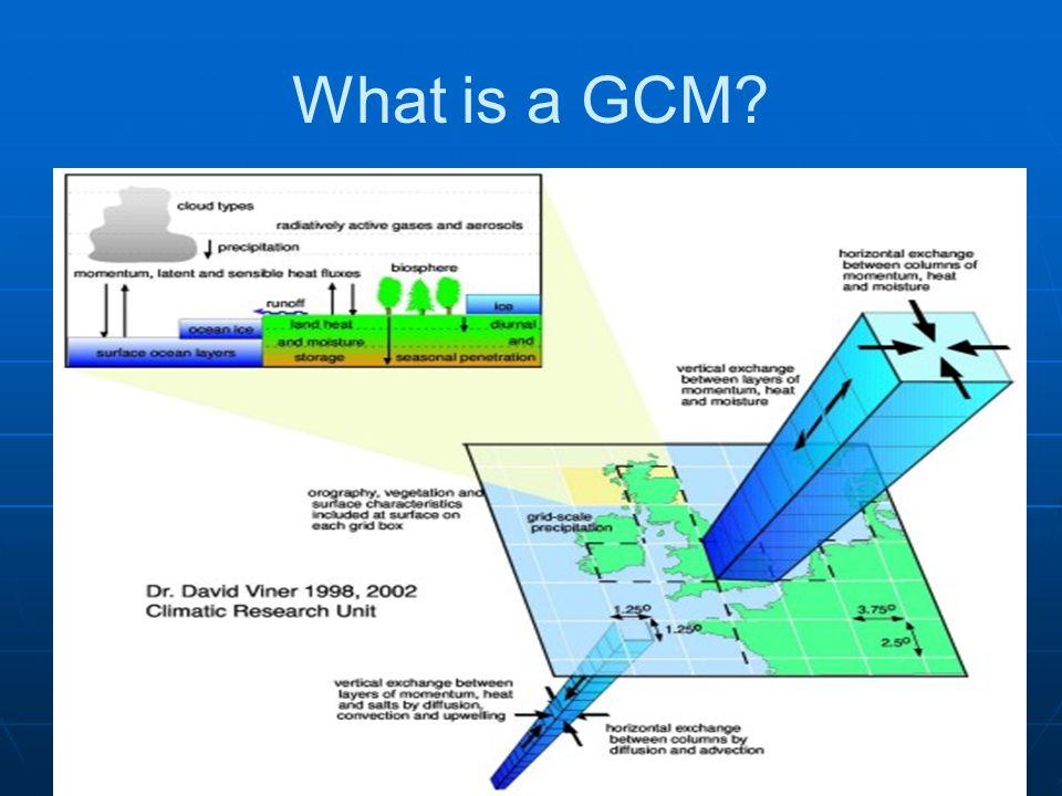 What is a GCM?
