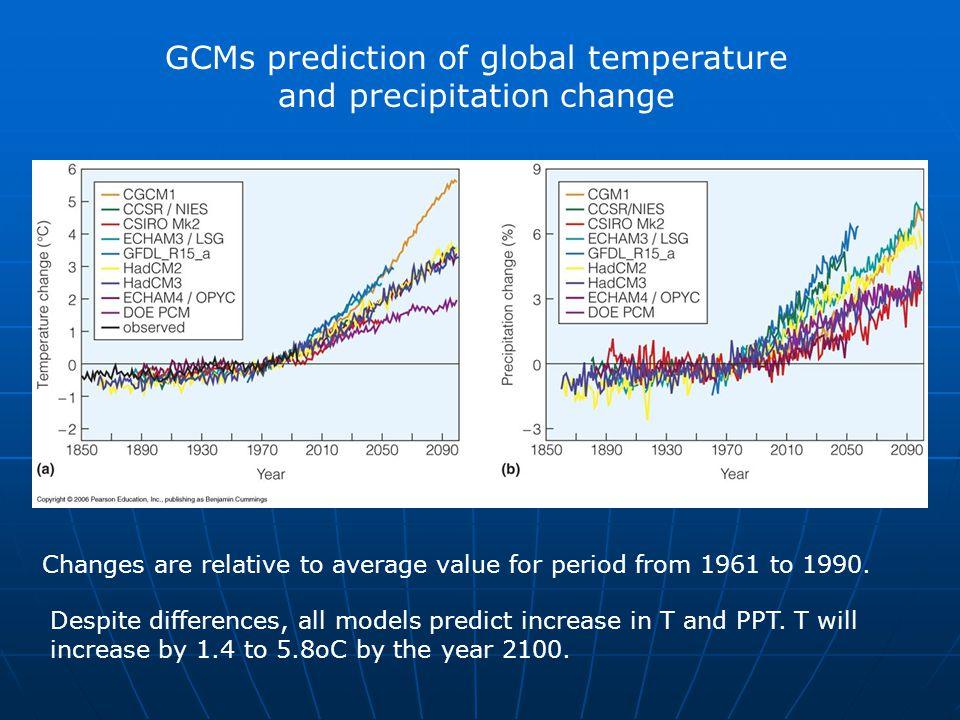 GCMs prediction of global temperature and precipitation change Changes are relative to average value for period from 1961 to 1990. Despite differences