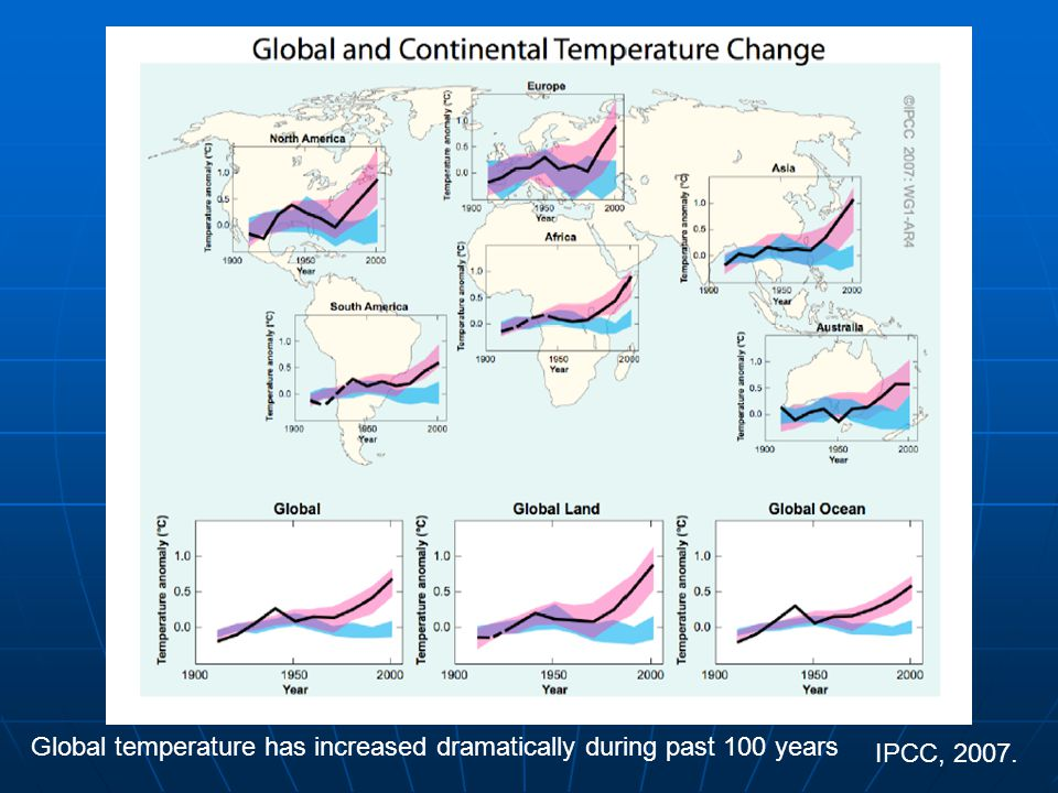 IPCC, 2007. Global temperature has increased dramatically during past 100 years