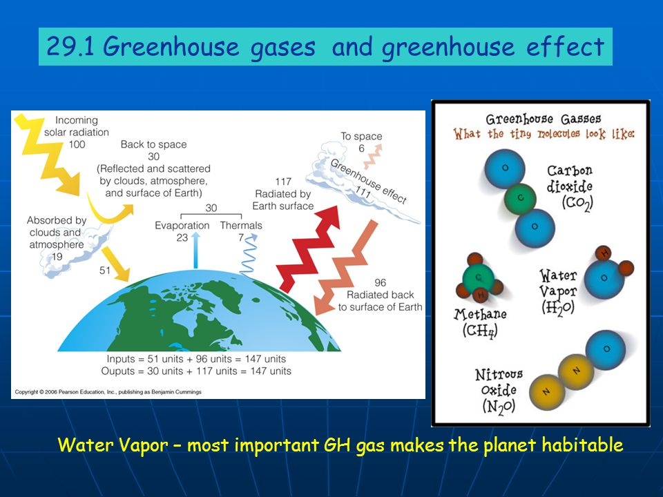 29.1 Greenhouse gases and greenhouse effect Water Vapor – most important GH gas makes the planet habitable