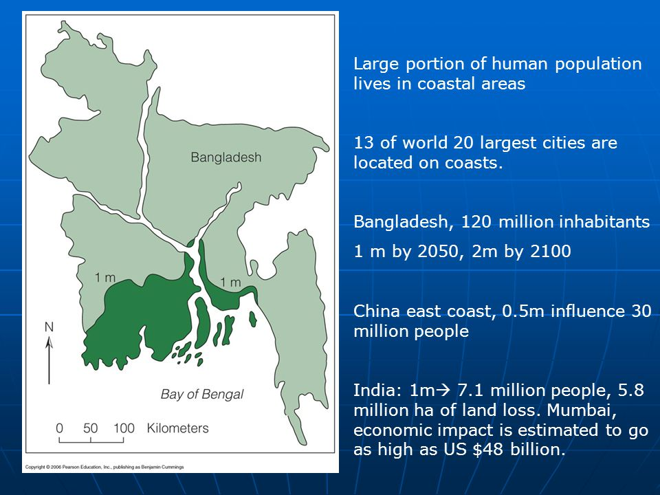 Large portion of human population lives in coastal areas 13 of world 20 largest cities are located on coasts. Bangladesh, 120 million inhabitants 1 m