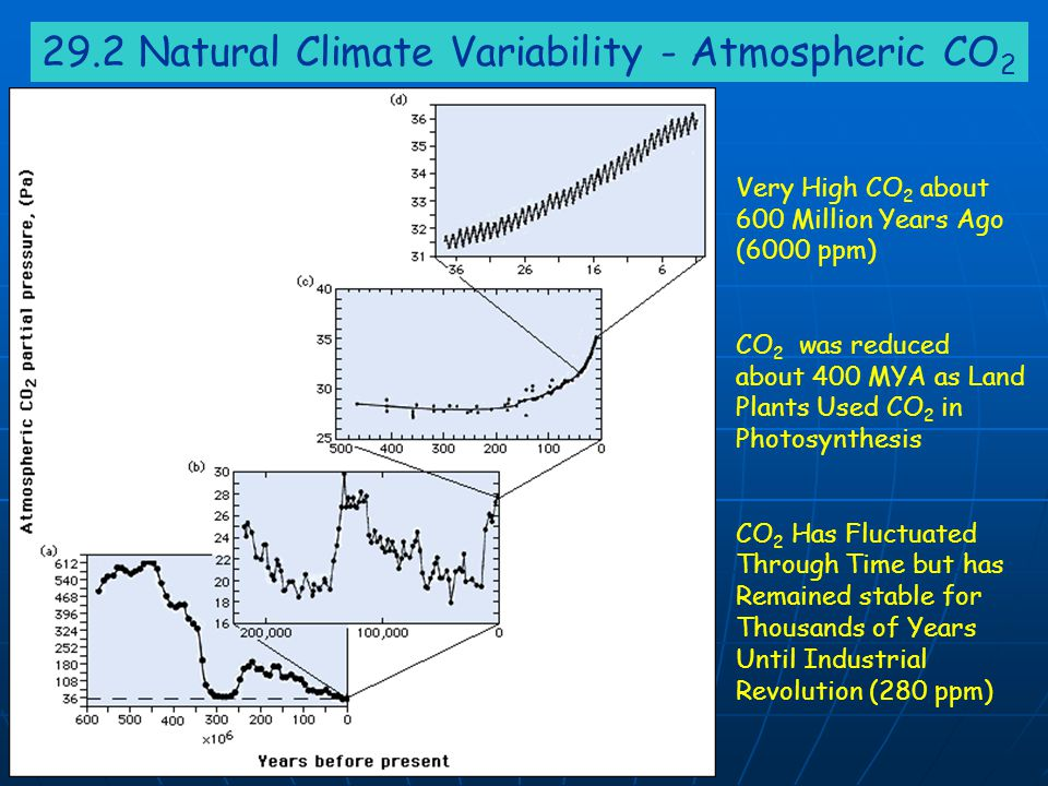 29.2 Natural Climate Variability - Atmospheric CO 2 Very High CO 2 about 600 Million Years Ago (6000 ppm) CO 2 was reduced about 400 MYA as Land Plant