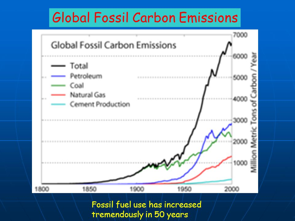 Global Fossil Carbon Emissions Fossil fuel use has increased tremendously in 50 years