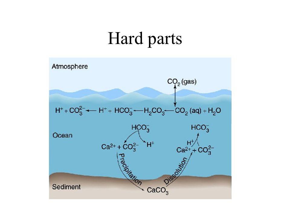 Hard parts