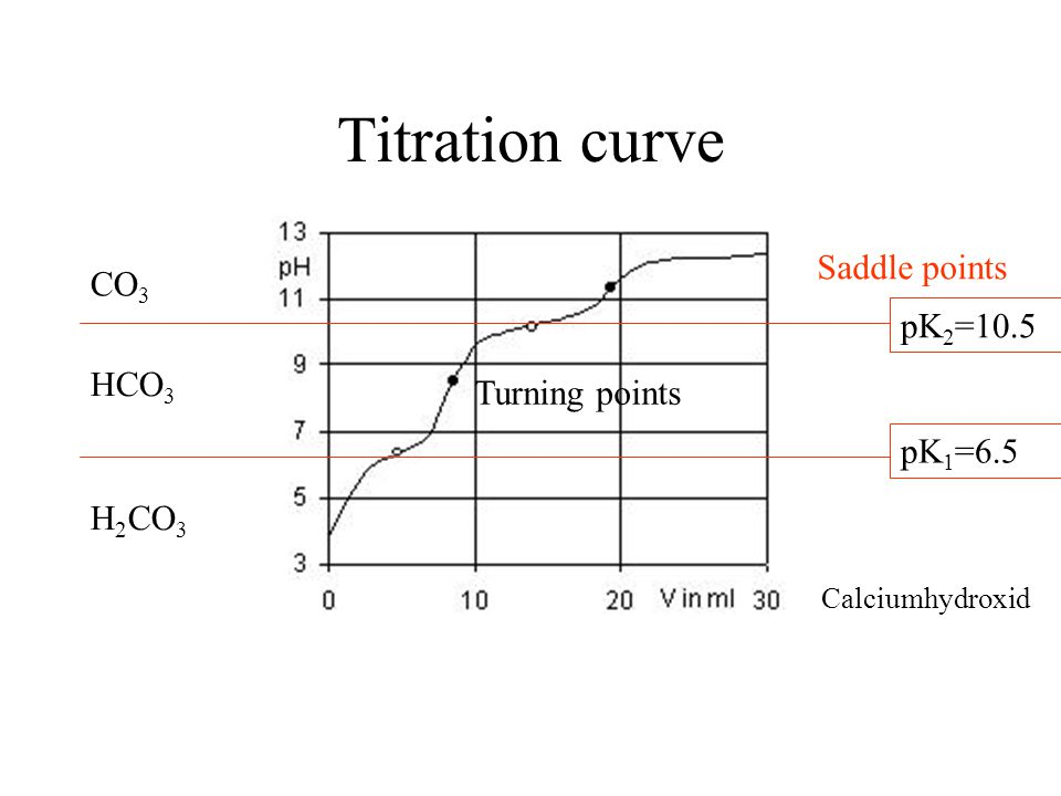 Titration curve H 2 CO 3 CO 3 HCO 3 pK 2 =10.5 pK 1 =6.5 Turning points Saddle points Calciumhydroxid
