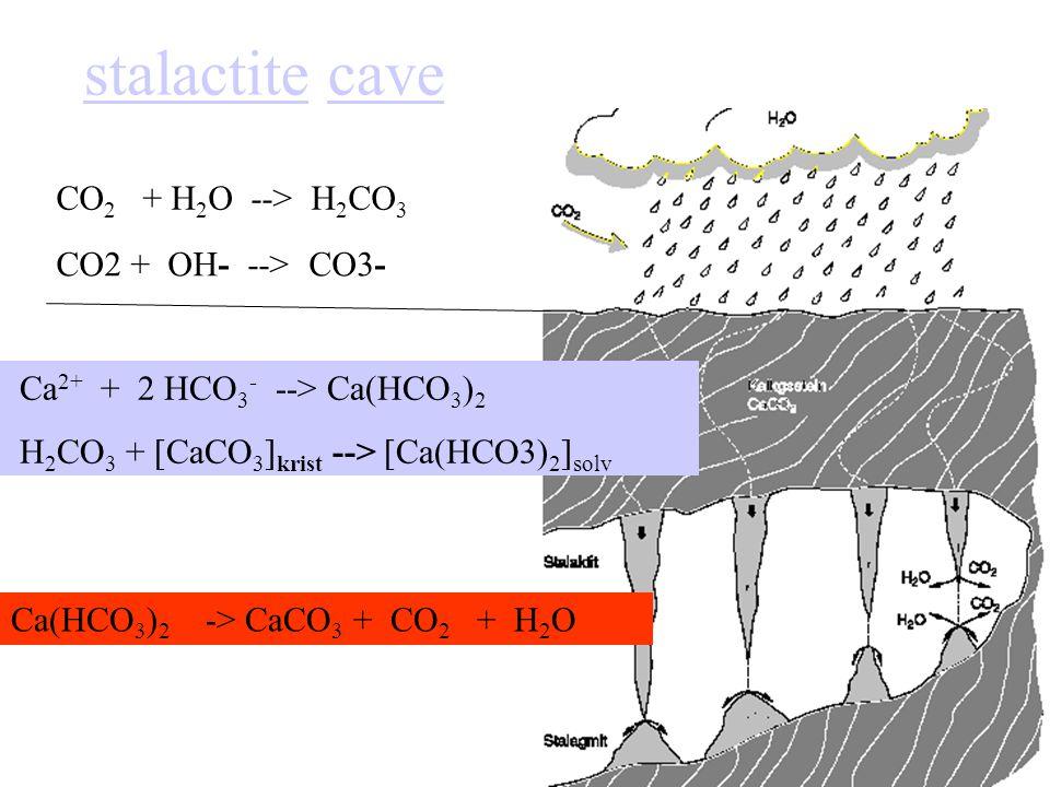 stalactitestalactite cavecave CO 2 + H 2 O --> H 2 CO 3 CO2 + OH- --> CO3- Ca 2+ + 2 HCO 3 - --> Ca(HCO 3 ) 2 H 2 CO 3 + [CaCO 3 ] krist --> [Ca(HCO3) 2 ] solv Ca(HCO 3 ) 2 -> CaCO 3 + CO 2 + H 2 O