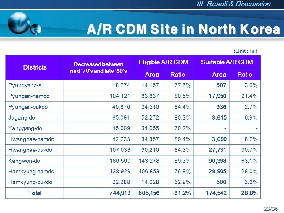 23/36 A/R CDM Site in North Korea (Unit : ㏊ ) Districts Decreased between mid '70's and late '80's Eligible A/R CDMSuitable A/R CDM AreaRatioAreaRatio Pyungyang-si18,27414,15777.5%5073.6% Pyungan-namdo104,12183,83780.5%17,95021.4% Pyungan-bukdo40,87034,51084.4%9362.7% Jagang-do65,09152,27280.3%3,6156.9% Yanggang-do45,06931,65570.2%-- Hwanghae-namdo42,73334,35780.4%3,0008.7% Hwanghae-bukdo107,03890,21084.3%27,73130.7% Kangwon-do160,500143,27889.3%90,39863.1% Hamkyung-namdo138,929106,85376.9%29,90528.0% Hamkyung-bukdo22,28814,02862.9%5003.6% Total744,913605,15681.2%174,54228.8% Ⅲ.