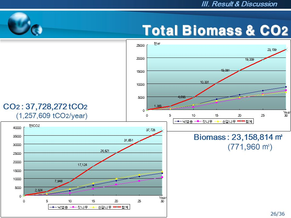 26/36 Total Biomass & CO 2 Biomass : 23,158,814 ㎥ (771,960 ㎥ ) CO 2 : 37,728,272 tCO 2 (1,257,609 tCO 2 /year) Ⅲ.
