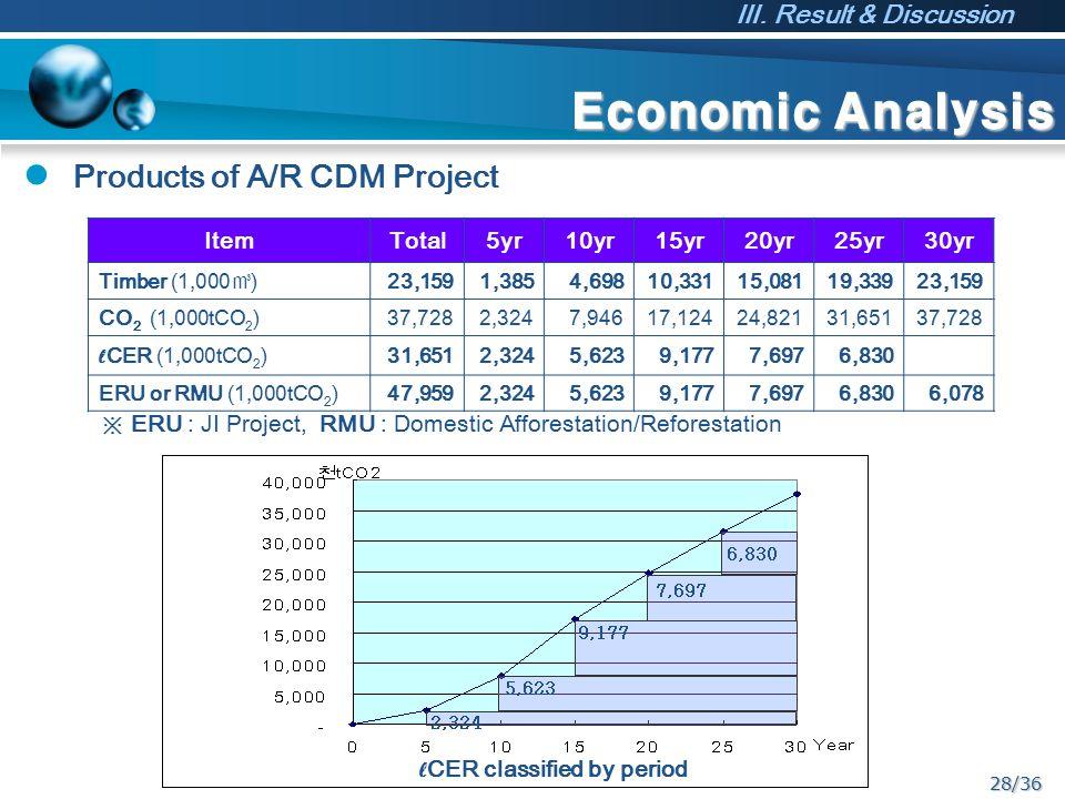 28/36 Economic Analysis ItemTotal5yr10yr15yr20yr25yr30yr Timber (1,000 ㎥ ) 23,1591,3854,69810,33115,08119,33923,159 CO 2 (1,000tCO 2 )37,7282,3247,946