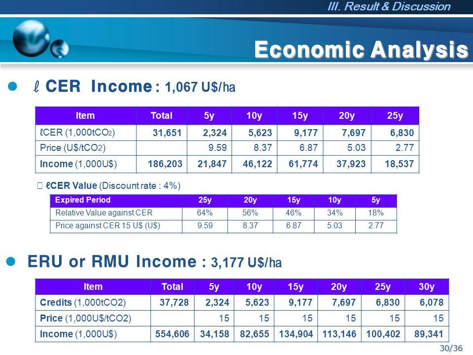 30/36 Economic Analysis ℓCER Income : 1,067 U$/ ㏊ ItemTotal5y10y15y20y25y ℓCER (1,000tCO 2 ) 31,6512,3245,6239,1777,6976,830 Price (U$/tCO 2 )9.598.37