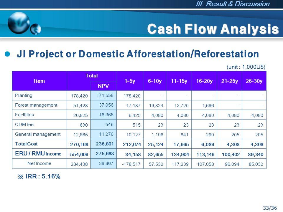 33/36 Cash Flow Analysis JI Project or Domestic Afforestation/Reforestation ※ IRR : 5.16% (unit : 1,000U$) Item Total 1-5y6-10y11-15y16-20y21-25y26-30