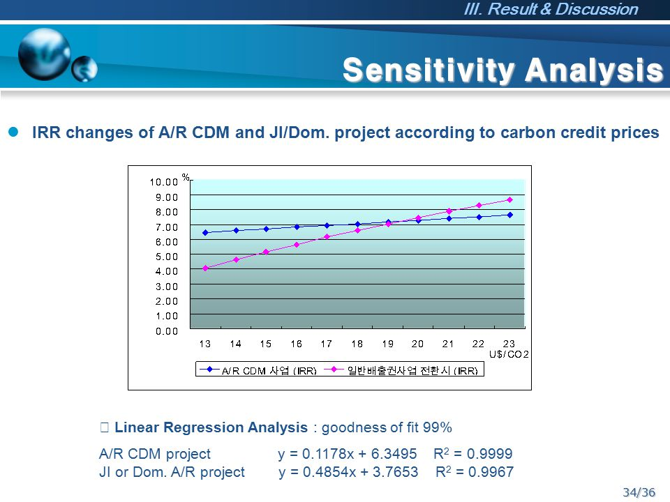 34/36 Sensitivity Analysis IRR changes of A/R CDM and JI/Dom.