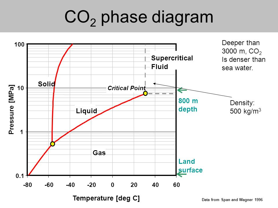 CO 2 phase diagram Data from Span and Wagner 1996 Deeper than 3000 m, CO 2 Is denser than sea water.