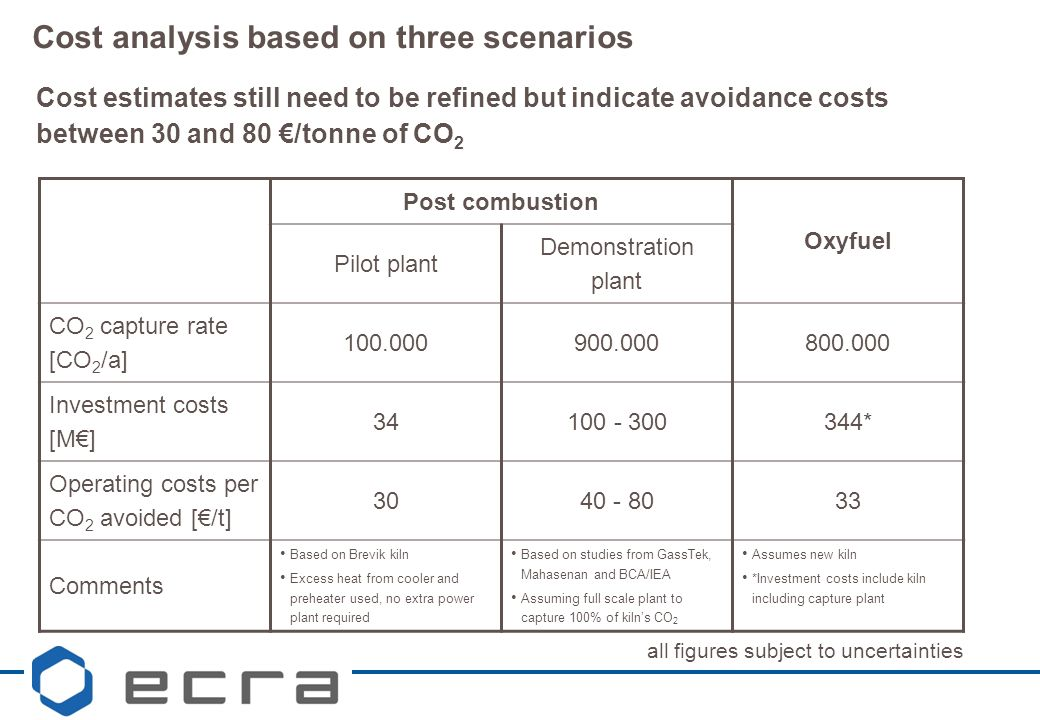 Cost analysis based on three scenarios Post combustion Oxyfuel Pilot plant Demonstration plant CO 2 capture rate [CO 2 /a] 100.000900.000800.000 Investment costs [M€] 34100 - 300344* Operating costs per CO 2 avoided [€/t] 3040 - 8033 Comments Based on Brevik kiln Excess heat from cooler and preheater used, no extra power plant required Based on studies from GassTek, Mahasenan and BCA/IEA Assuming full scale plant to capture 100% of kiln's CO 2 Assumes new kiln *Investment costs include kiln including capture plant Cost estimates still need to be refined but indicate avoidance costs between 30 and 80 €/tonne of CO 2 all figures subject to uncertainties