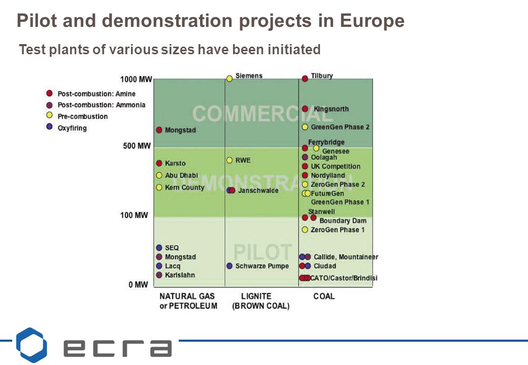 Pilot and demonstration projects in Europe Test plants of various sizes have been initiated