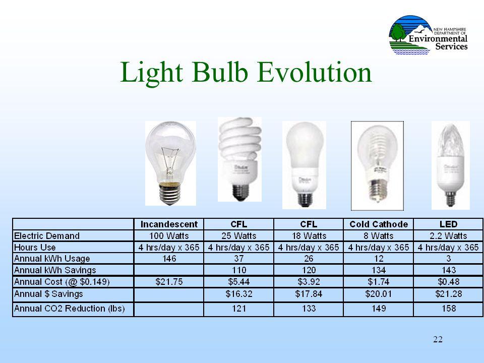 22 Light Bulb Evolution