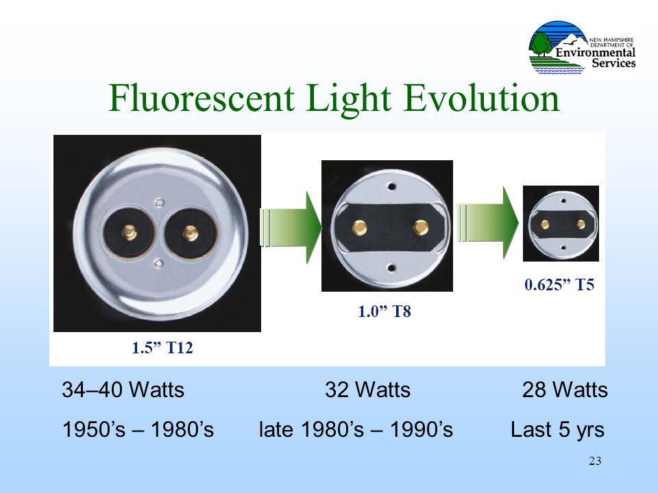 23 Fluorescent Light Evolution 34–40 Watts32 Watts28 Watts 1950's – 1980'slate 1980's – 1990's Last 5 yrs