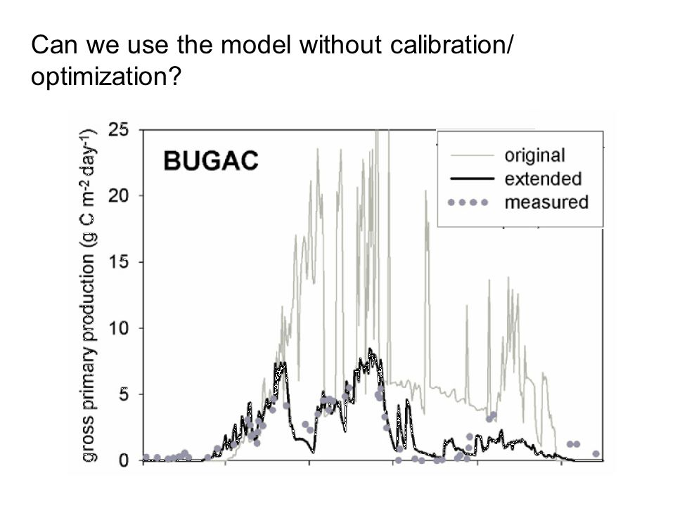 Can we use the model without calibration/ optimization