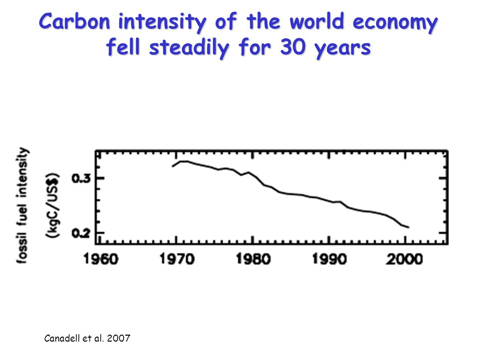 Carbon intensity of the world economy fell steadily for 30 years Canadell et al. 2007