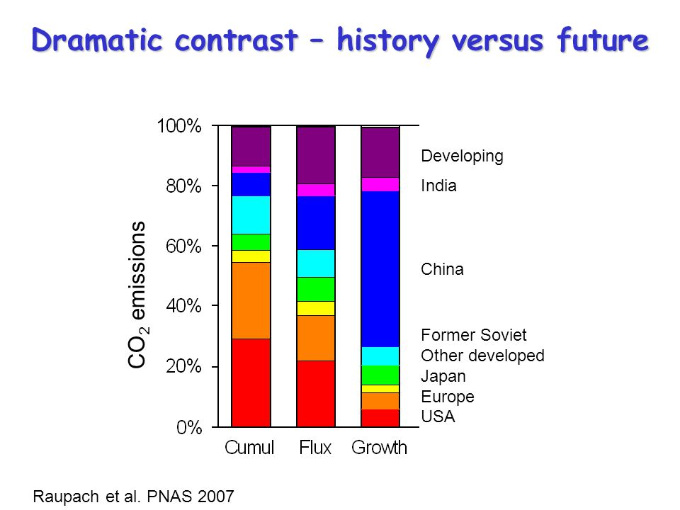 CO 2 emissions Developing India China Former Soviet Other developed Japan Europe USA Dramatic contrast – history versus future Raupach et al. PNAS 200