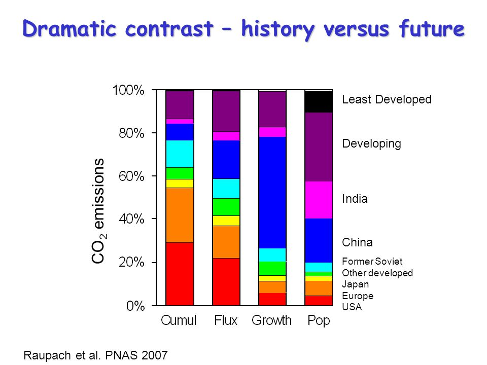 CO 2 emissions Least Developed Developing India China Former Soviet Other developed Japan Europe USA Dramatic contrast – history versus future Raupach et al.