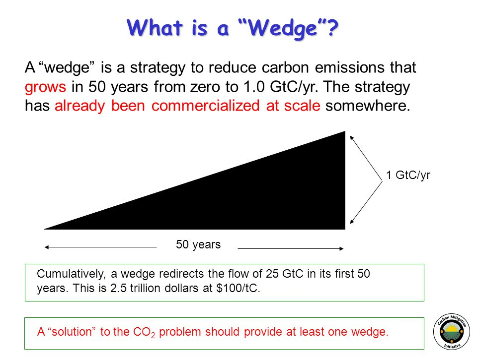 "What is a ""Wedge""? A ""wedge"" is a strategy to reduce carbon emissions that grows in 50 years from zero to 1.0 GtC/yr. The strategy has already been co"
