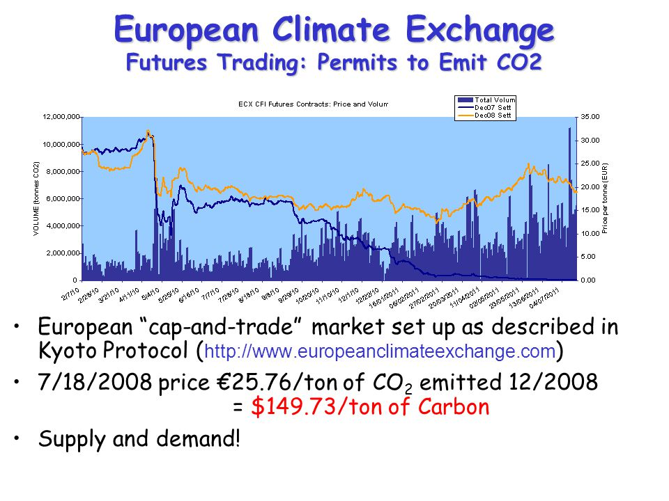 European Climate Exchange Futures Trading: Permits to Emit CO2 European cap-and-trade market set up as described in Kyoto Protocol ( http://www.europeanclimateexchange.com ) 7/18/2008 price €25.76/ton of CO 2 emitted 12/2008 = $149.73/ton of Carbon Supply and demand!