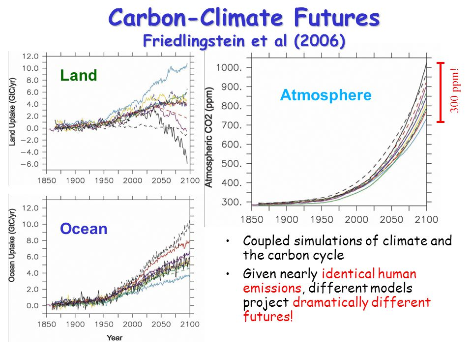 Coupled simulations of climate and the carbon cycle Given nearly identical human emissions, different models project dramatically different futures! L