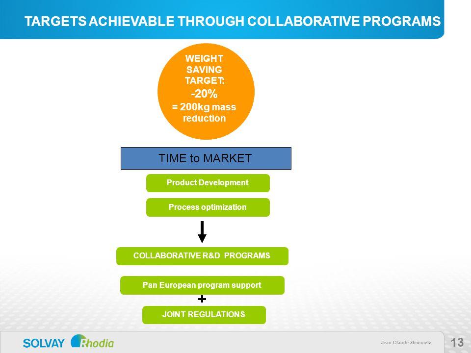 Jean-Claude Steinmetz 13 TARGETS ACHIEVABLE THROUGH COLLABORATIVE PROGRAMS Process optimization Product Development WEIGHT SAVING TARGET: -20% = 200kg mass reduction JOINT REGULATIONS COLLABORATIVE R&D PROGRAMS Pan European program support TIME to MARKET