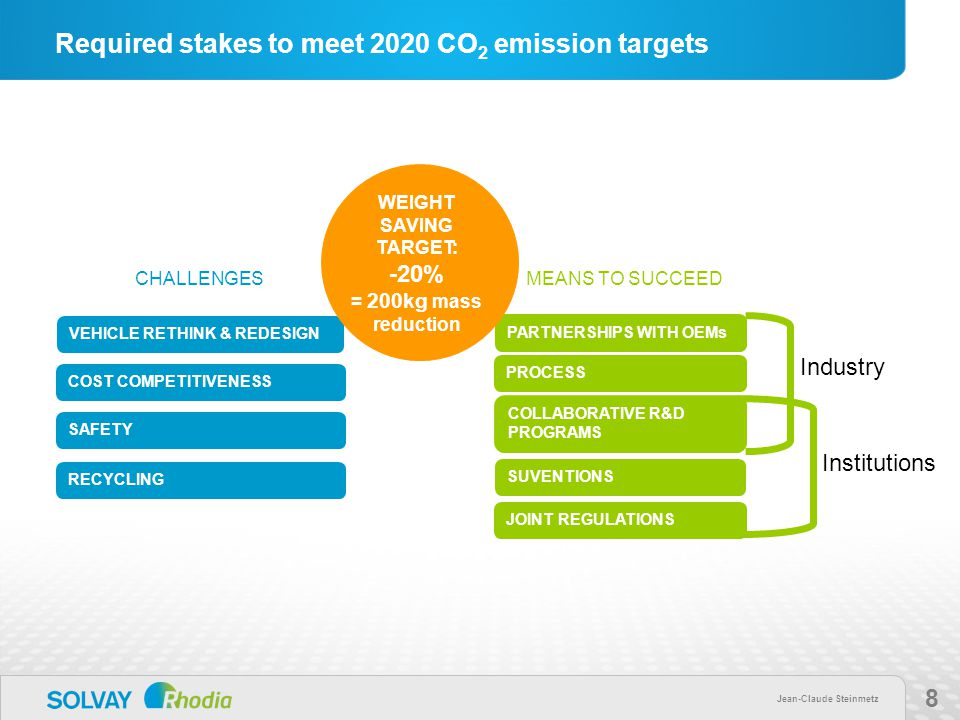 Jean-Claude Steinmetz 8 Required stakes to meet 2020 CO 2 emission targets SAFETY COST COMPETITIVENESS RECYCLING VEHICLE RETHINK & REDESIGN CHALLENGESMEANS TO SUCCEED PROCESS PARTNERSHIPS WITH OEMs WEIGHT SAVING TARGET: -20% = 200kg mass reduction JOINT REGULATIONS COLLABORATIVE R&D PROGRAMS SUVENTIONS Industry Institutions