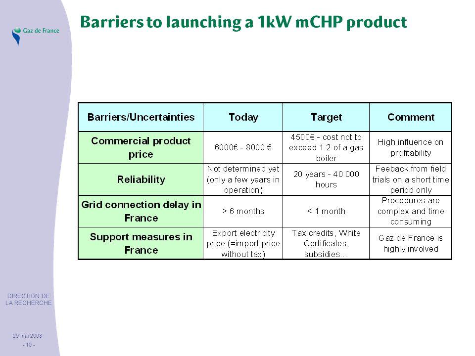 DIRECTION DE LA RECHERCHE 29 mai 2008 - 10 - Barriers to launching a 1kW mCHP product
