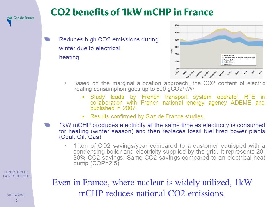 DIRECTION DE LA RECHERCHE 29 mai 2008 - 8 - Reduces high CO2 emissions during winter due to electrical heating Based on the marginal allocation approach, the CO2 content of electric heating consumption goes up to 600 gCO2/kWh  Study leads by French transport system operator RTE in collaboration with French national energy agency ADEME and published in 2007.