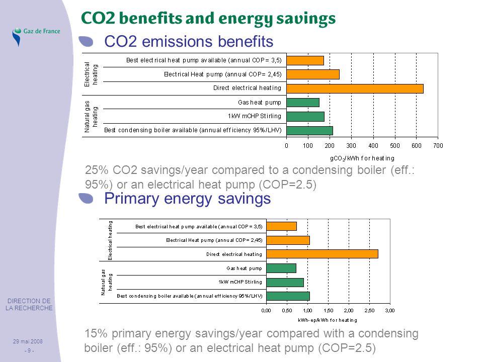 DIRECTION DE LA RECHERCHE 29 mai 2008 - 9 - CO2 benefits and energy savings CO2 emissions benefits Primary energy savings 25% CO2 savings/year compared to a condensing boiler (eff.: 95%) or an electrical heat pump (COP=2.5) 15% primary energy savings/year compared with a condensing boiler (eff.: 95%) or an electrical heat pump (COP=2.5)
