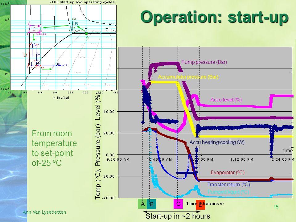 From room temperature to set-point of-25 ºC Ann Van Lysebetten Start-up in ~2 hours A B C D Pump pressure (Bar) Accumulator pressure (Bar) Pumped liquid (ºC) Evaporator (ºC) Transfer return (ºC) Accu heating/cooling (W) Accu level (%) time Temp (  C), Pressure (bar), Level (%) Operation: start-up 15