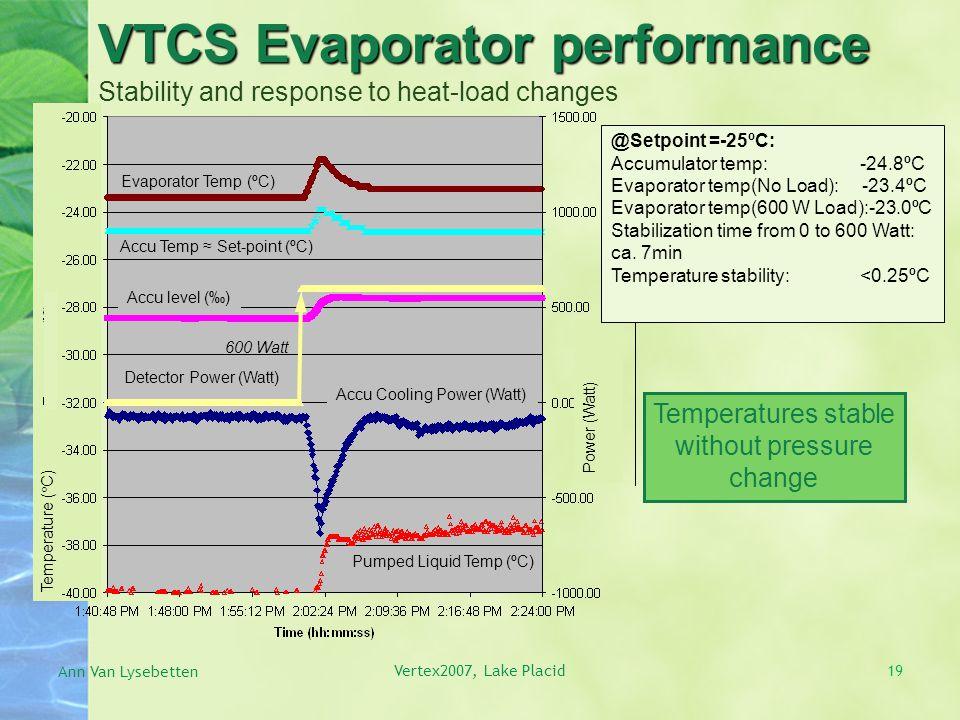 Temperature (  C) VTCS Evaporator performance VTCS Evaporator performance Stability and response to heat-load changes Evaporator Temp (ºC) Accu Temp ≈ Set-point (ºC) Detector Power (Watt) 600 Watt Accu level (‰) Accu Cooling Power (Watt) Pumped Liquid Temp (ºC) Ann Van Lysebetten Vertex2007, Lake Placid Power (Watt) 19 Temperatures stable without pressure change @Setpoint =-25ºC: Accumulator temp: -24.8ºC Evaporator temp(No Load): -23.4ºC Evaporator temp(600 W Load):-23.0ºC Stabilization time from 0 to 600 Watt: ca.