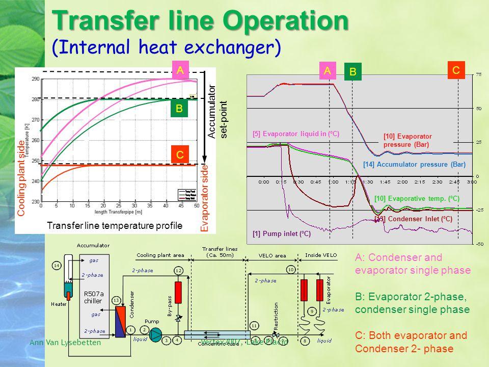 Transfer line Operation Transfer line Operation (Internal heat exchanger) [10] Evaporator pressure (Bar) [13] Condenser Inlet (ºC) [1] Pump inlet (ºC) Accumulator set-point [5] Evaporator liquid in (ºC) A B C B C Transfer line temperature profile A: Condenser and evaporator single phase B: Evaporator 2-phase, condenser single phase C: Both evaporator and Condenser 2- phase [14] Accumulator pressure (Bar) [10] Evaporative temp.