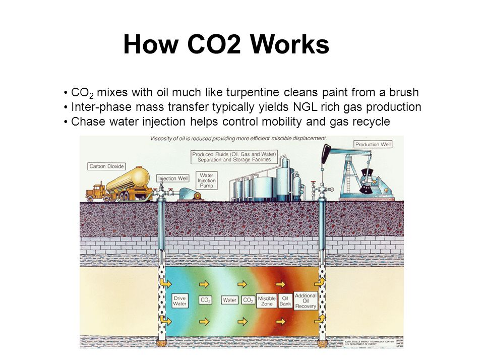 How CO2 Works CO 2 mixes with oil much like turpentine cleans paint from a brush Inter-phase mass transfer typically yields NGL rich gas production Chase water injection helps control mobility and gas recycle