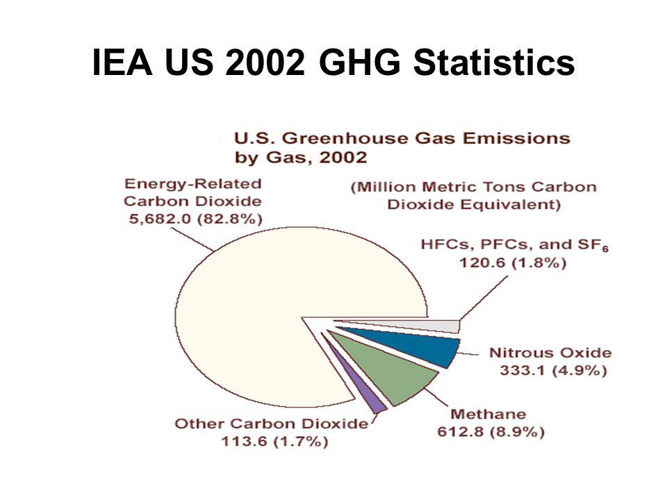 IEA US 2002 GHG Statistics