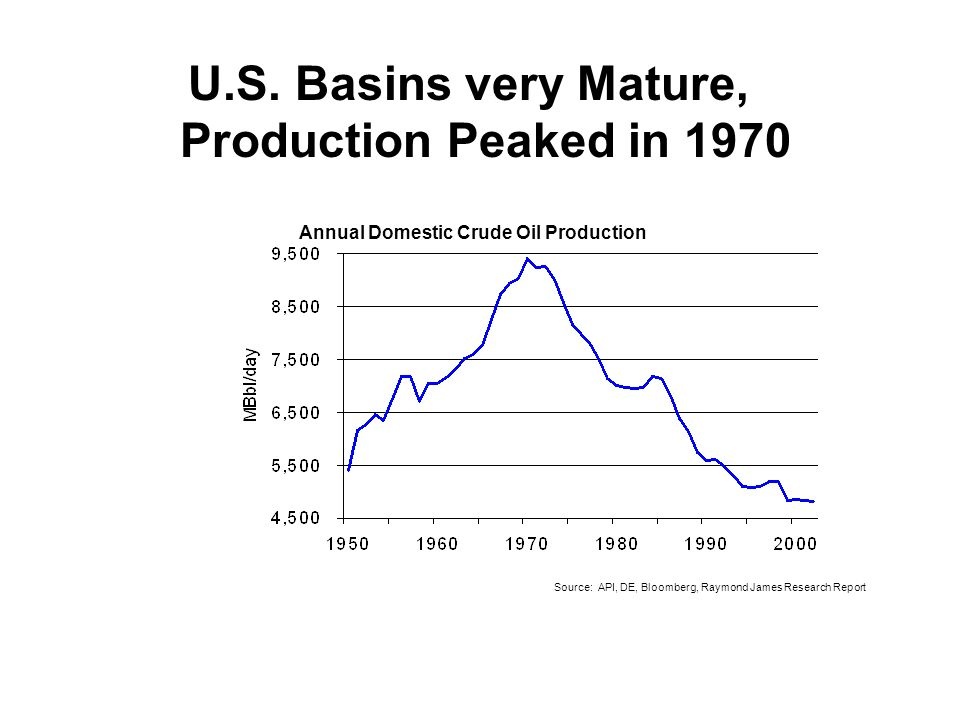 U.S. Basins very Mature, Production Peaked in 1970 Annual Domestic Crude Oil Production Source: API, DE, Bloomberg, Raymond James Research Report