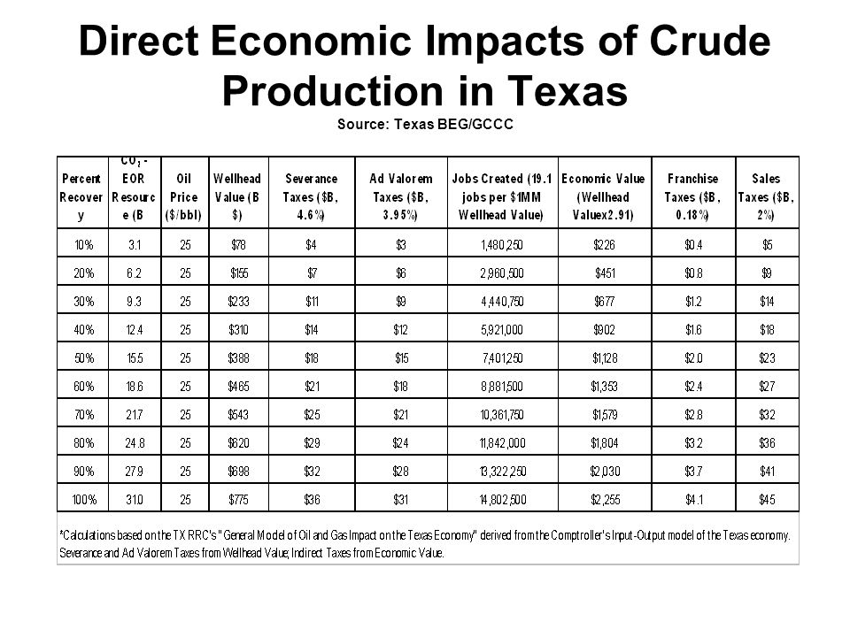 Direct Economic Impacts of Crude Production in Texas Source: Texas BEG/GCCC