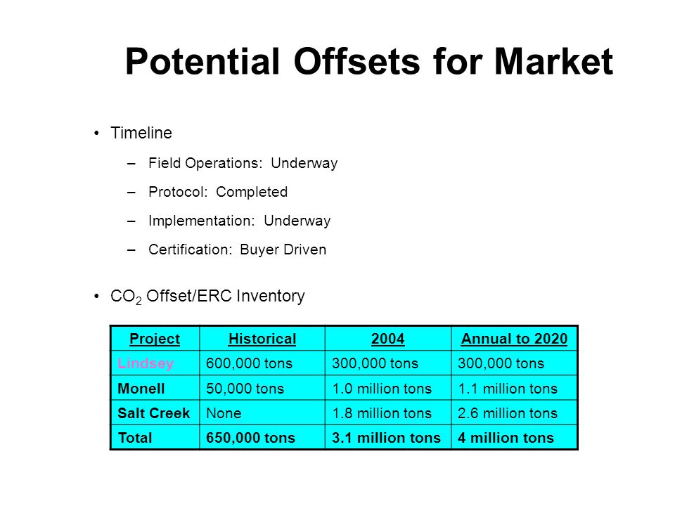 Potential Offsets for Market Timeline –Field Operations: Underway –Protocol: Completed –Implementation: Underway –Certification: Buyer Driven CO 2 Offset/ERC Inventory ProjectHistorical2004Annual to 2020 Lindsey600,000 tons300,000 tons Monell50,000 tons1.0 million tons1.1 million tons Salt CreekNone1.8 million tons2.6 million tons Total650,000 tons3.1 million tons4 million tons
