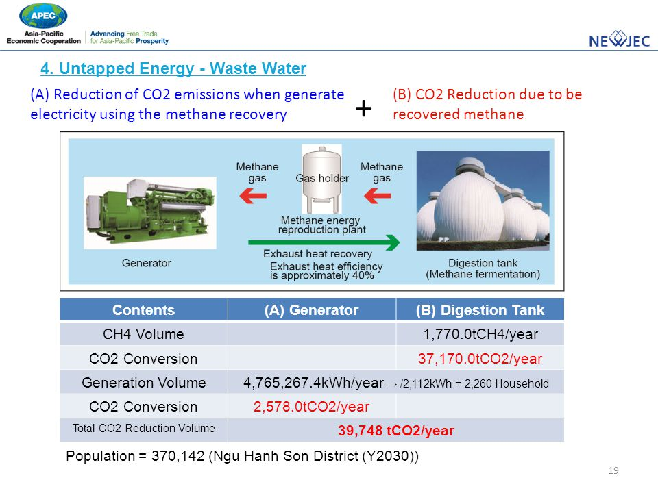 19 4. Untapped Energy - Waste Water Population = 370,142 (Ngu Hanh Son District (Y2030)) (A) Reduction of CO2 emissions when generate electricity usin
