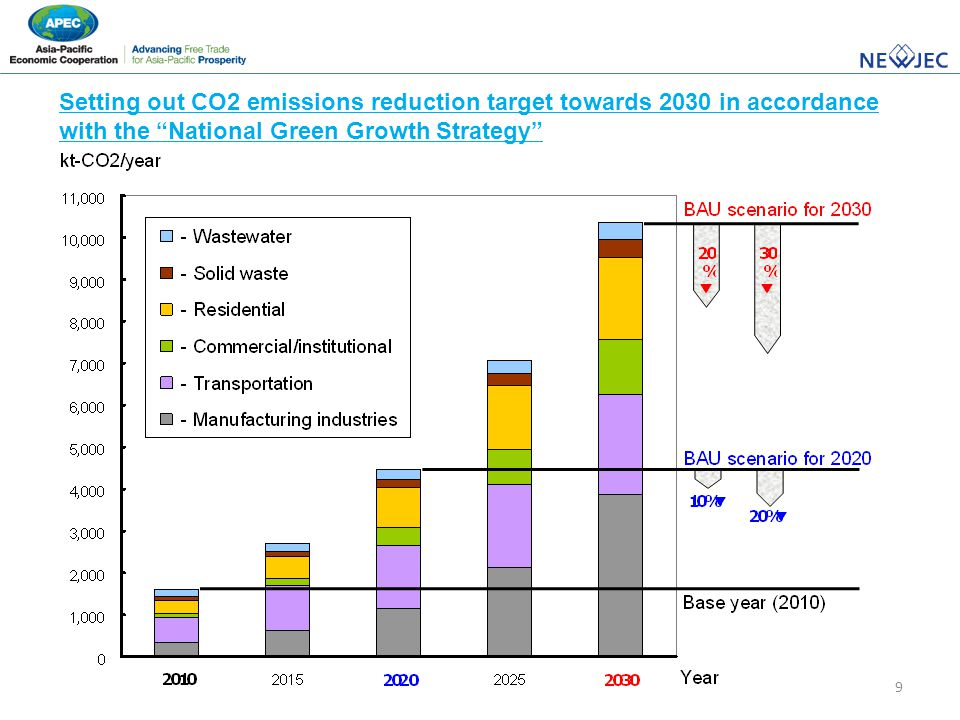 "9 Setting out CO2 emissions reduction target towards 2030 in accordance with the ""National Green Growth Strategy"""